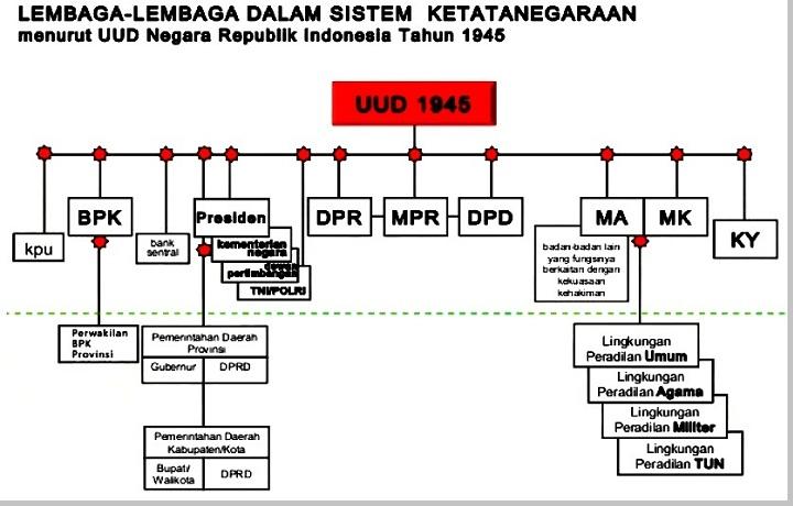 Lembaga Negara Berdasarkan UUD 1945