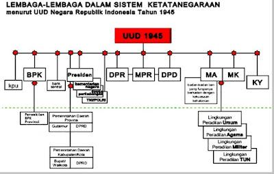 Tugas dan Wewenang Lembaga Negara Berdasarkan UUD 1945