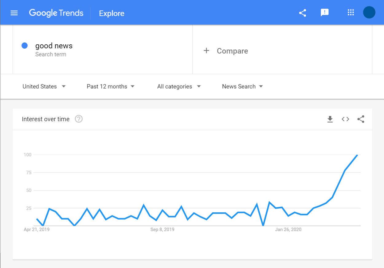 Good News Search trends in Google News