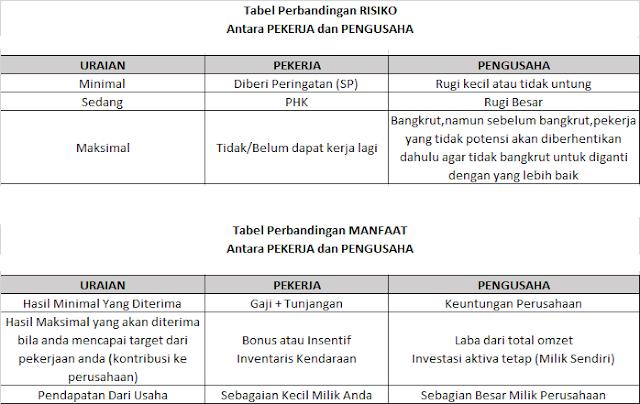 Tabel Perbandingan Pekerja Dan Pengusaha