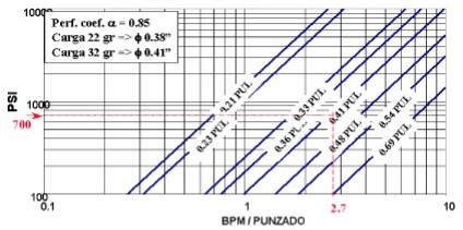 Fracturamiento Hidráulico Multietapa - Determinación del número de perforados abiertos