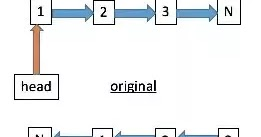 How to Reverse a Singly linked list ? C/C++ Program