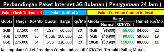 Paket Internet M3 atau IM3 dan Mentari Paling Murah dan Termurah dari Indosat via RIZKYCell