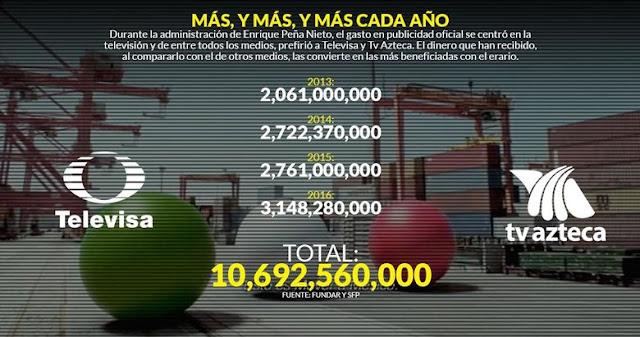 Peña Nieto dio a Televisa y TV Azteca 10 mil 692.6 millones en publicidad