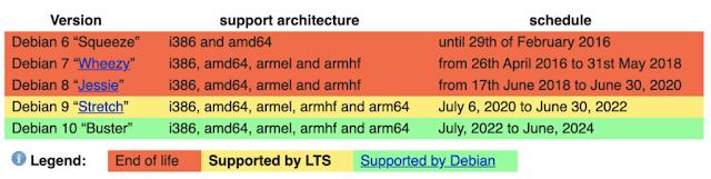 Debian LTS Timeline