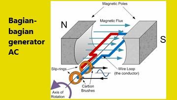 generator ac terdiri dari bagian-bagian seperti magnet, cincin ganda, dan rangkaian kawat