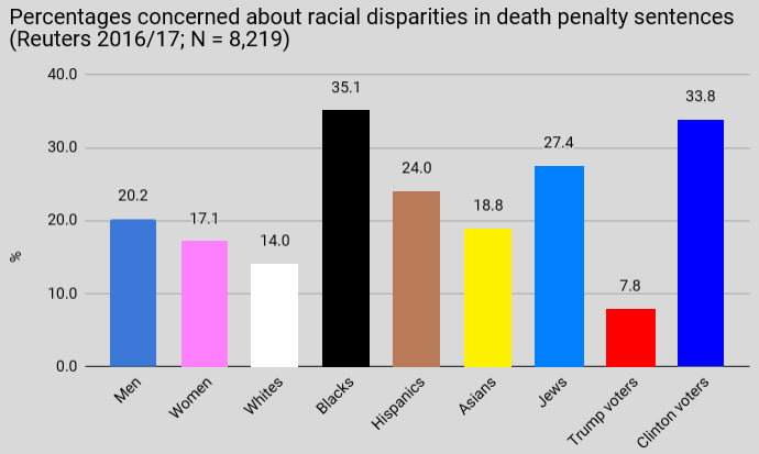 disparities of the death penalty The deterrent effect of the death penalty federal, state, and local officials need to recognize that the death penalty saves lives how capital punishment affects murder rates can be explained through general deterrence theory, which supposes that increasing the risk of apprehension and punishment.