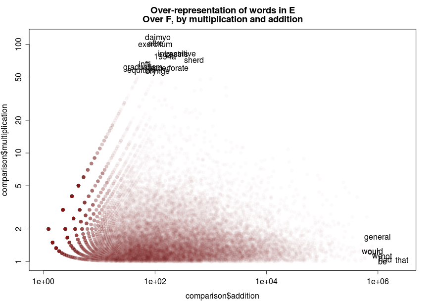 Sapping Attention: Comparing Corpuses by Word Use