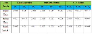 nilai ketidakpastian, standar deviasi, dan KTP relatif Jangka sorong