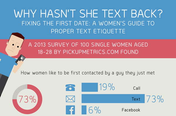 Image: Why Hasn't She Text Back?