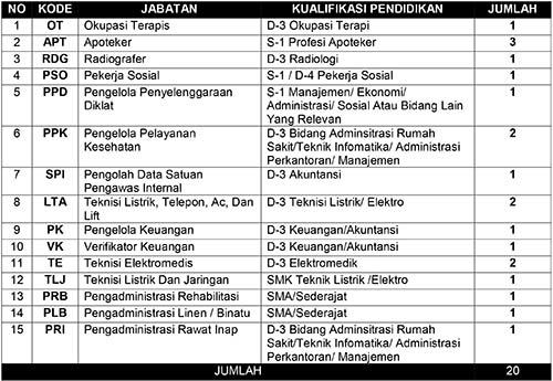 Pengadaan Calon Pegawai Non PNS BLUD RS Jiwa Provinsi Jawa Barat 2021