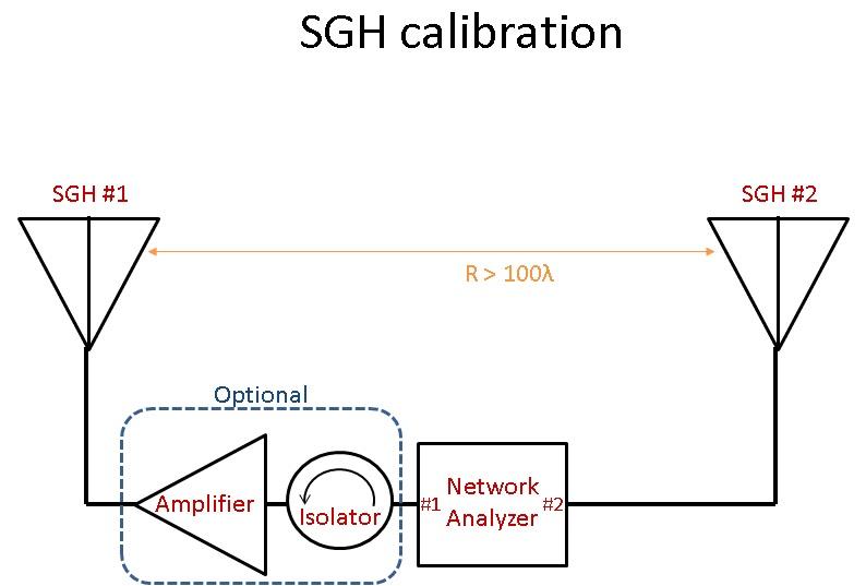 Microwave Measurements: Standard Gain Horn Calibration