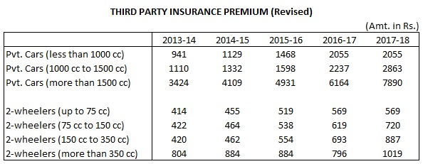 third-party-insurance-premium-2017-18-revised