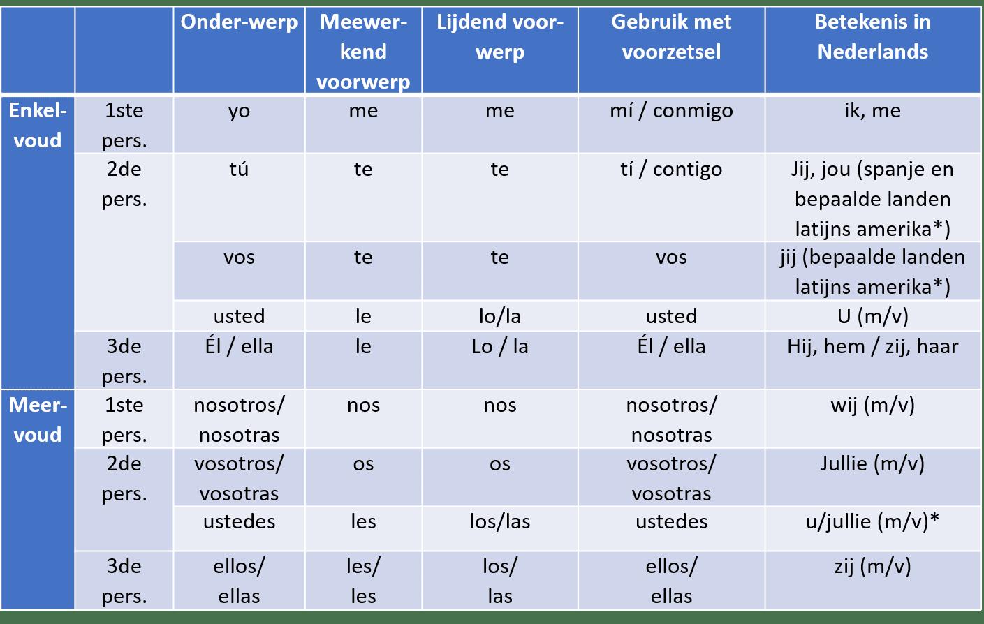 Spaanse Persoonlijke Voornaamwoorden