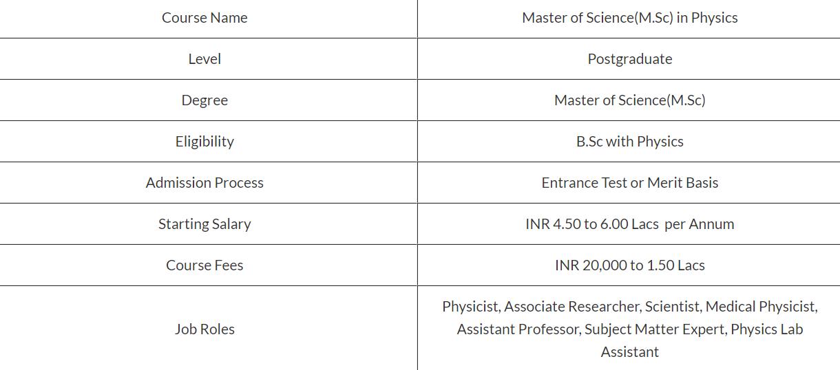 M.Sc physics syllabus