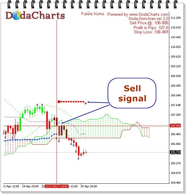 Sell EURJPY | Technical Chart