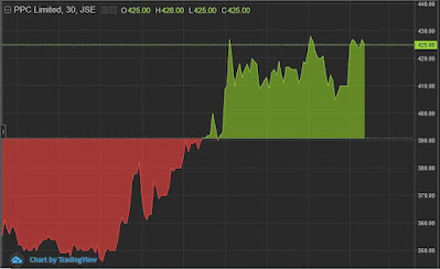 Chart Image Credit: PPC Cement Daily Chart View by TradingView (Standard Online IRESS ViewPoint Software)