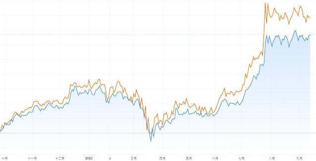 tsmadr,與台積電母股的走勢,台積電ADR比母股多漲15%