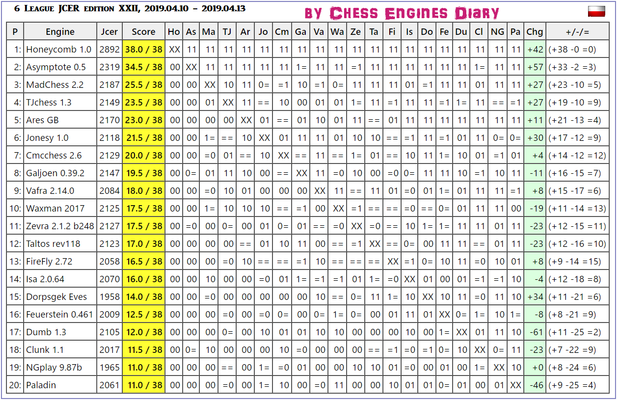 JCER (Jurek Chess Engines Rating) tournaments - Page 14 2019.04.10.6LeagueJCER.edXXIIscid.html