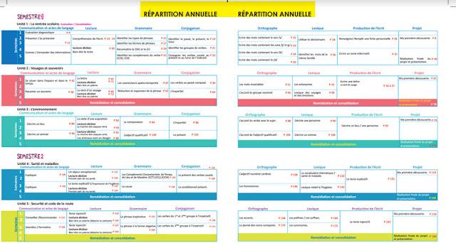 التوزيع السنوي الجديد للفرنسية للمستوى السادس ابتدائي Planification annuelle Le français pratique 6ème AEP