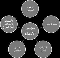 اختصاصات ومسئوليات أعضاء مجلس الأمناء والآباء والمعلمين