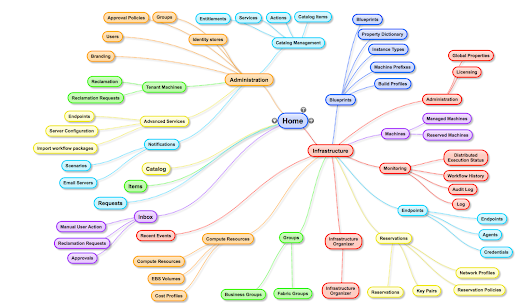 Mind Map of vCAC 6