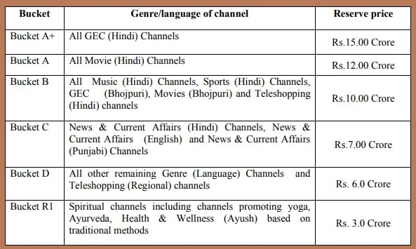 44th e-auction - Prasar Bharati Invited applications from private TV channels