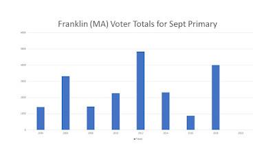 Franklin (MA) voter totals for September Primary (2003-2018)