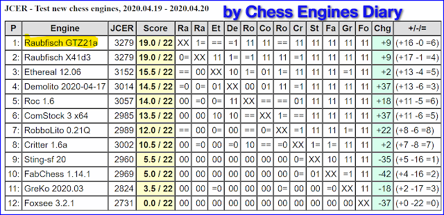 JCER Tournament 2020 - Page 4 2020.04.19.JCERTestNewChessEngines