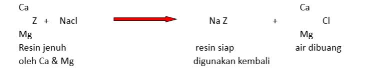 reaksi%2Bgaram