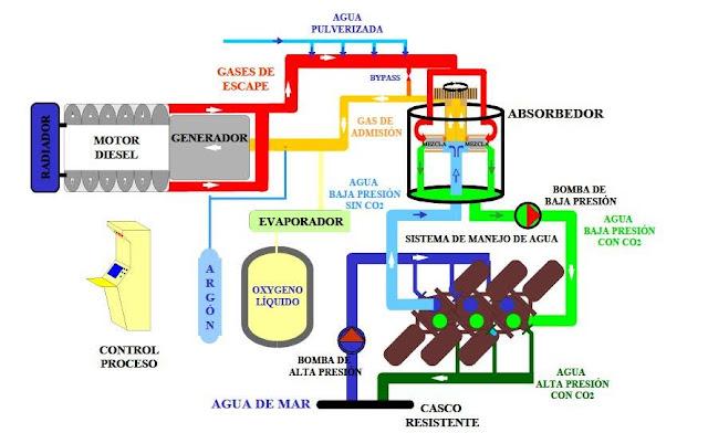 Esquema simplificado de funcionamiento del CCD