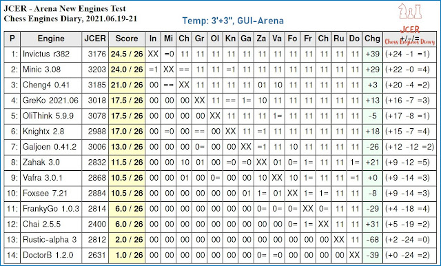 Chess Engines Diary - Tournaments 2021 - Page 9 2021.06.19.JCERArenaNewEnginesTest