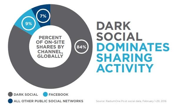dark-social-domina-actividad