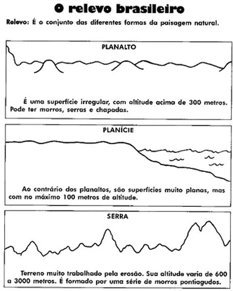 Mapa De Atvidades Estado Brasileiro Monografia March 2020