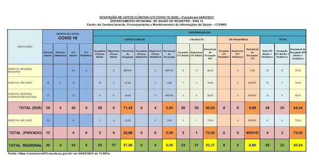 Taxa de ocupação dos leitos de UTI adulto, 50% para o SUS e 75% para o particular,  apenas 20 leitos vagos para o Vale do Ribeira  (04/03)