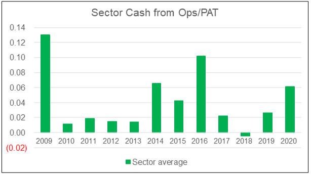 Sector Cash from Ops / PAT