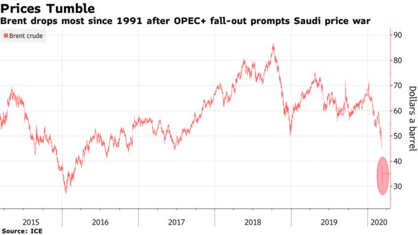 Oil Drops 31% in Worst Loss Since Gulf War as Price Fight Erupts - Bloomberg