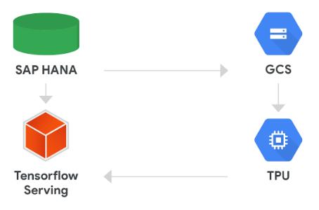 TensorFlow en SAP HANA