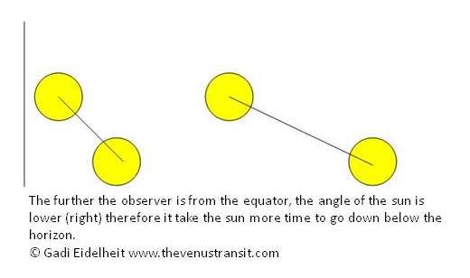 The ecliptic angle cause longer or shorter sunrise/sunsets