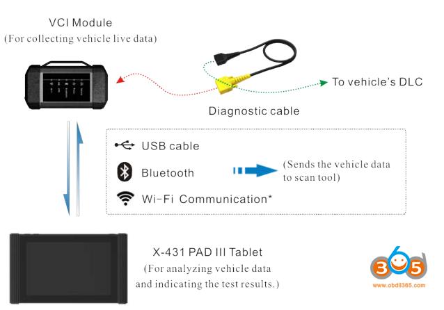 connect-x431-pad-iii-passenger-vehicle-2