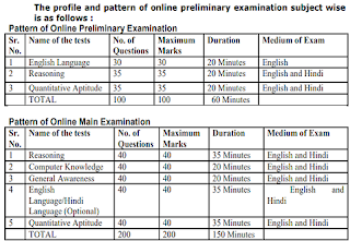 BSCB Assistant Exam Pattern