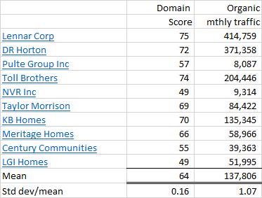 Top 10 US Homebuilders website performance