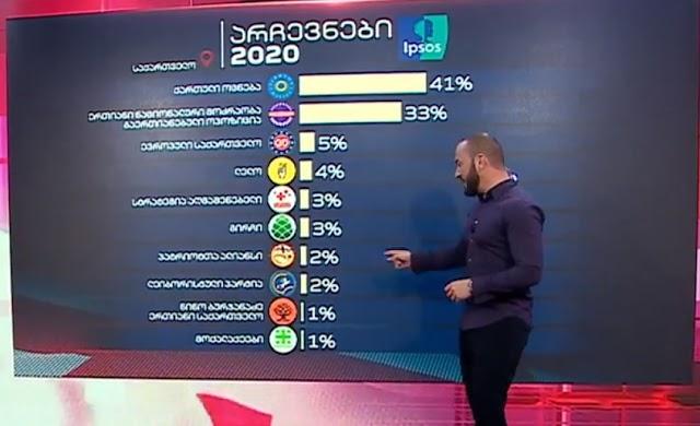 Первые итоги парламентских выборов 2020 в Грузии