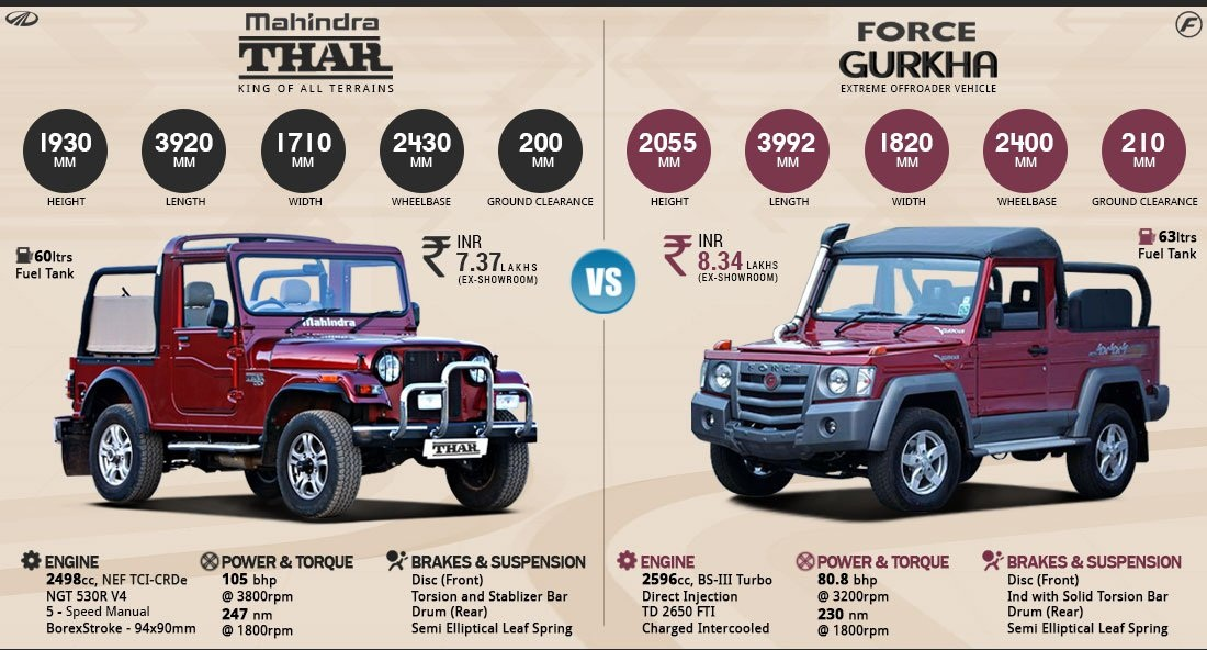 Mahindra Thar vs  Force Gurkha | Workshop On Wheelz - WOW