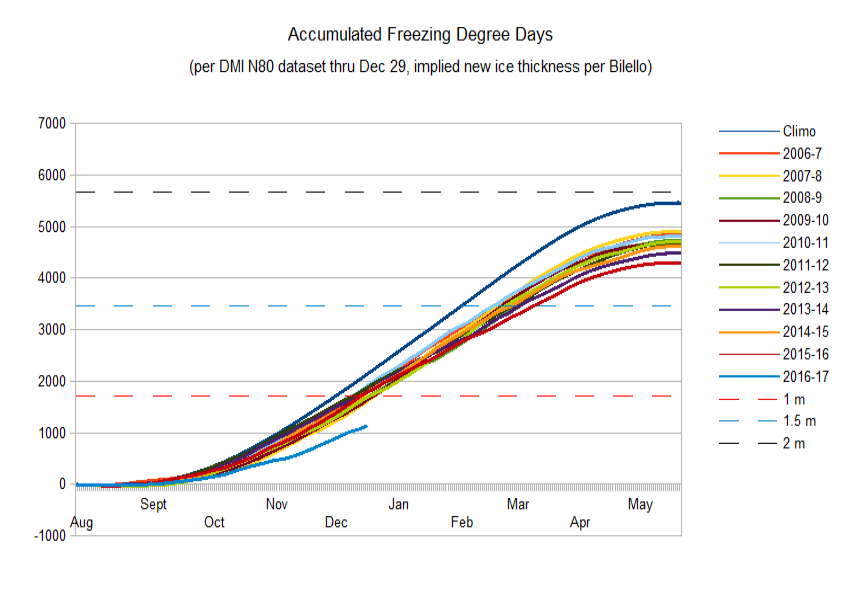 Airborne thermometer to measure Arctic temperatures | Watts