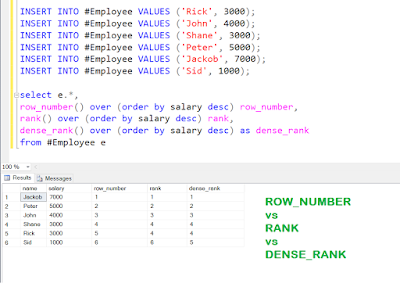 Difference between row_number(), rank() and dense_rank() in SQL Server, Oracle.