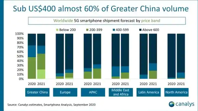 5G smartphone volumes are predicted to rise globally.  (Canalys)