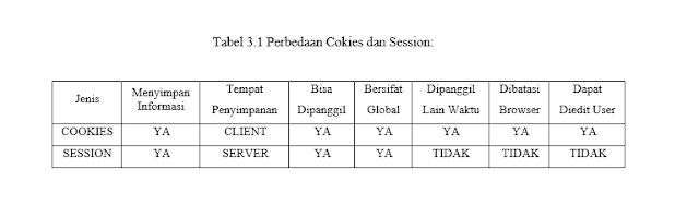 table pembeda session dan cookies