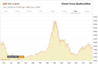 Prices measured in Gold (XAU) : Commodity Agricultural and Stock index (Chart List)