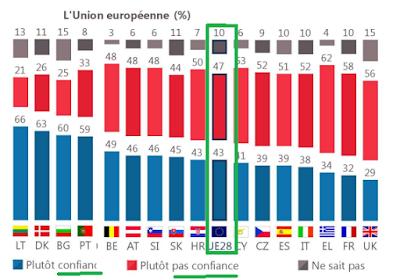 Eurobarómetro 92